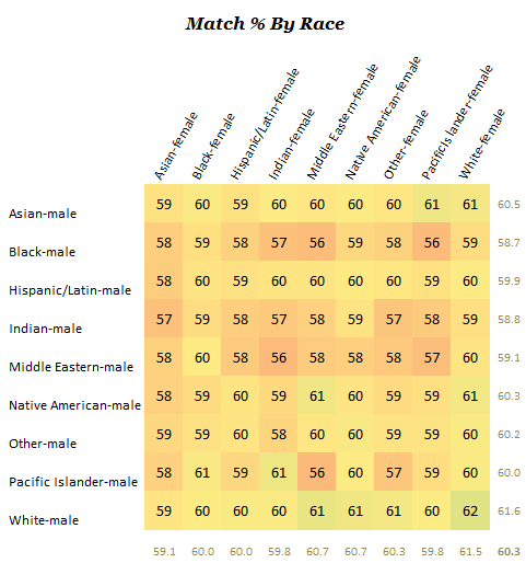 Dating compatibility between racial groups, taken from blog.okcupid.com