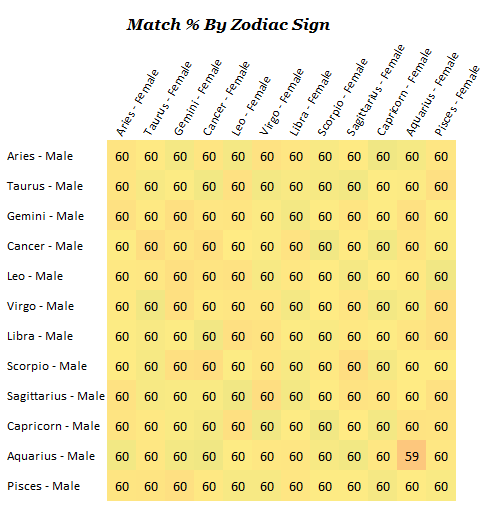 Dating compatibility by zodiac sign, taken from blog.okcupid.com