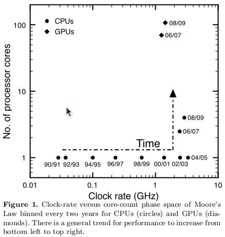 From Barsdell et al. 2010, arxiv:1007.1660v1.