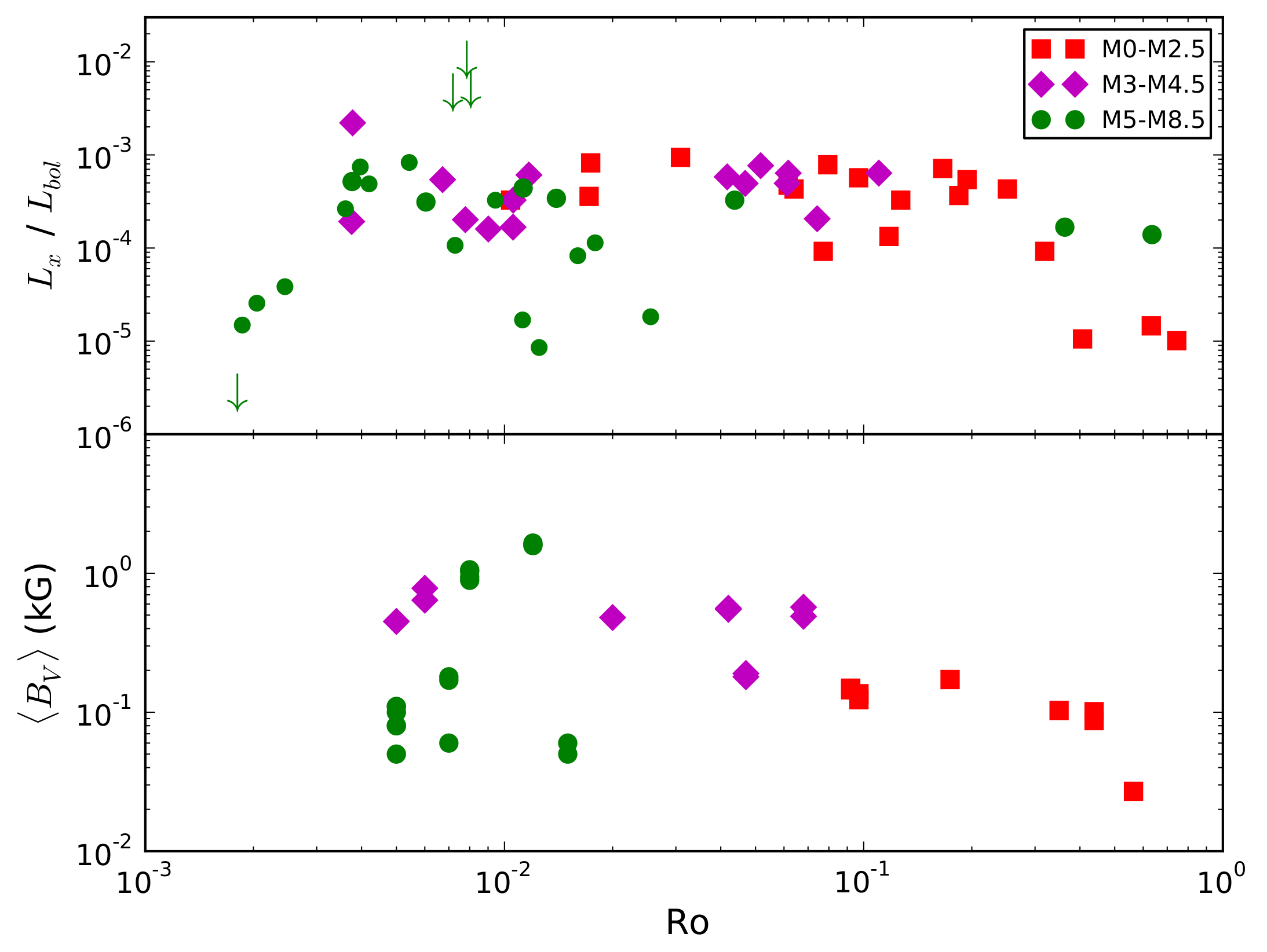 X-rays and magnetic field versus rotation. There's scatter, but the general trends in the two parameters (derived from very different means) are surprisingly similar. From [1310.6758](http://arxiv.org/abs/1310.6758).