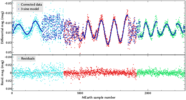 Optical light curve of NLTT 33370 AB from MEarth. The gaps between observations are squashed together so that all of the data points can be seen. Different colors represent data from different years. From Williams et al. ([1409.4411](http://arxiv.org/abs/1409.4411)).