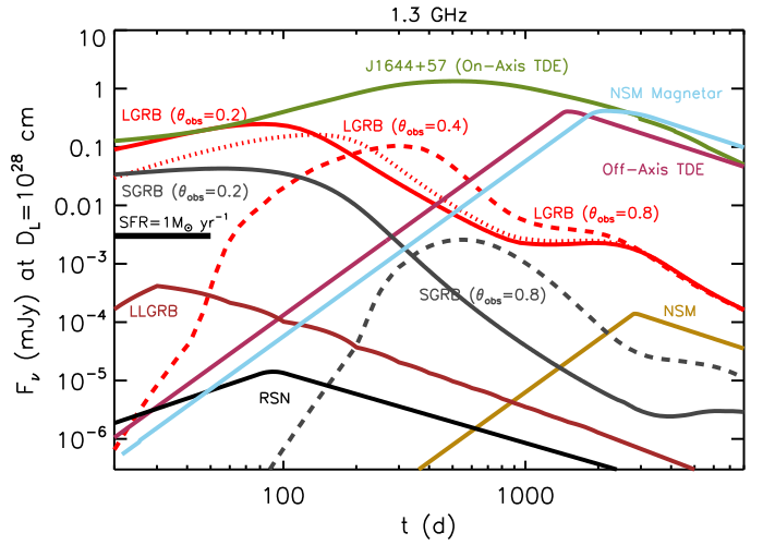 Science! Radio light curves of the various events we consider at 1.3 GHz. A big part of the work in the paper was to find and implement the best-available models for radio emission from a wide variety of astrophysical events.