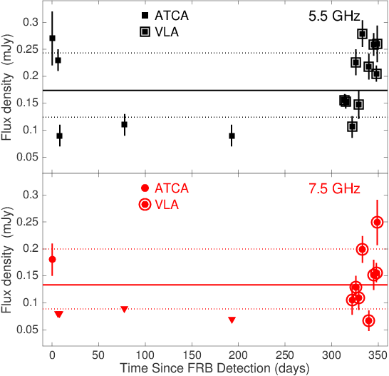 Radio light curve of the candidate host galaxy for FRB 150418. The initial observations were interpreted as a radio transient, but our follow-up data show that the galaxy itself is variable.